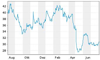 Chart Altus Group Ltd. - 1 Jahr