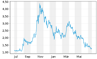Chart American Lithium Corp. - 1 Jahr