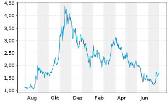 Chart American Lithium Corp. - 1 Year