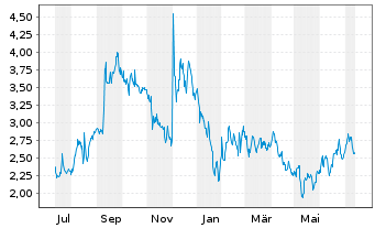 Chart Arbutus Biopharma Corp. - 1 Jahr