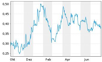 Chart Argonaut Gold Inc. - 1 Jahr