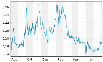 Chart Argentina Lithium&Energy Corp. - 1 Jahr