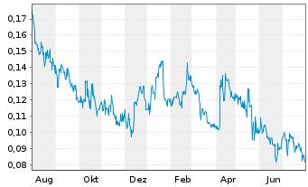 Chart Arht Media Inc. - 1 Jahr
