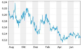 Chart Atico Mining Corp. - 1 Jahr