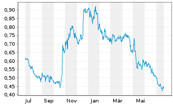 Chart Aurion Resources Ltd - 1 Jahr