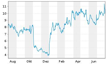 Chart Aurinia Pharmaceuticals Inc. - 1 Jahr