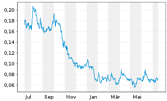Chart Aurora Solar Technologies Inc. - 1 Jahr