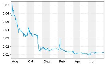 Chart Auxly Cannabis Group Inc. - 1 Jahr