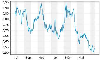 Chart Avino Silver & Gold Mines Ltd. - 1 Jahr