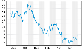 Chart Ballard Power Systems Inc.(new) - 1 Jahr