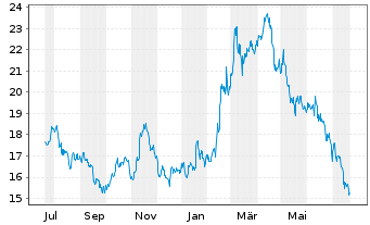 Chart Barrick Gold Corp. - 1 Year
