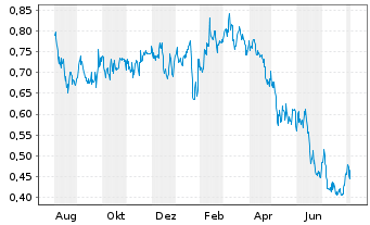 Chart Benchmark Metals Inc. - 1 Year