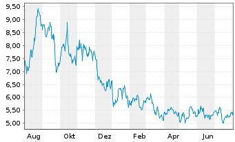 Chart Birchcliff Energy Ltd. - 1 Jahr