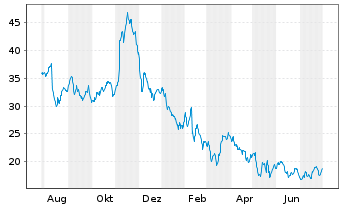 Chart Canada Goose Holdings Inc. - 1 Jahr