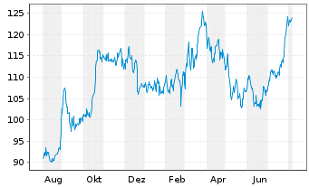 Chart Canadian National Railway Co. - 1 Year
