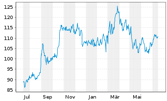 Chart Canadian National Railway Co. - 1 Jahr