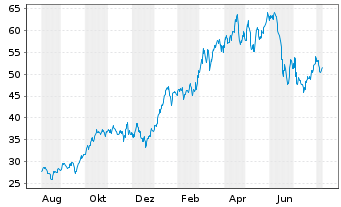 Chart Canadian Natural Resources Ltd. - 1 Year