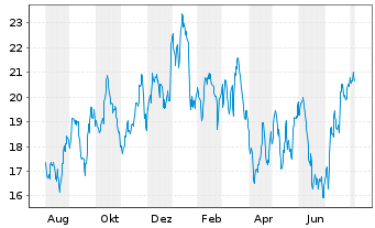 Chart Canfor Corp. - 1 Jahr