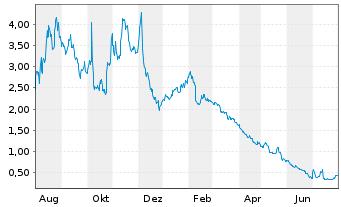 Chart Canopy Growth Corp. - 1 Jahr