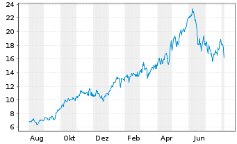 Chart Cenovus Energy Inc. - 1 Year