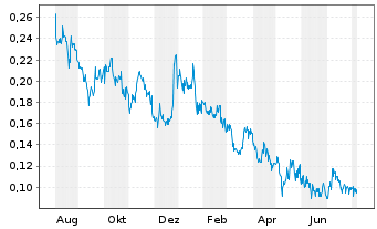 Chart Clear Blue Technologies Inc. - 1 Year
