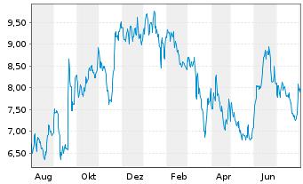 Chart Fennec Pharmaceuticals Inc. - 1 Jahr