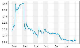 Chart Ianthus Capital Holdings Inc. - 1 Jahr