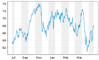 Chart National Bank of Canada - 1 Jahr