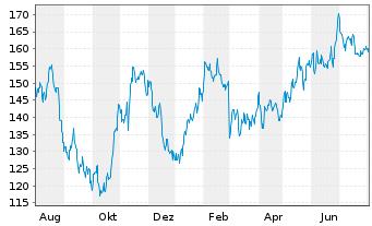 Chart Novanta Inc. - 1 Jahr