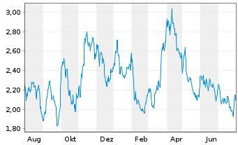 Chart Osisko Mining Inc. - 1 Jahr