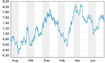 Chart Sprott Physical Silver Reg. Trust Units o.N. - 1 Jahr