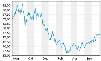 Chart Tourmaline Oil Corp. - 1 Jahr