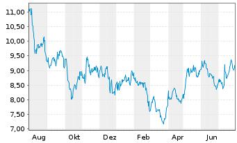 Chart TransAlta Corp. - 1 Jahr