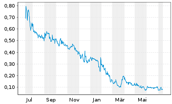 Chart Transcanna Holding Inc. - 1 Jahr