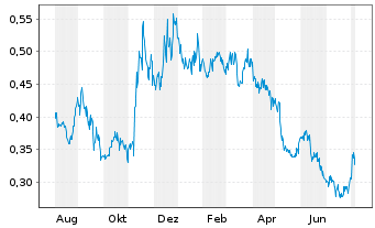 Chart White Gold Corp. - 1 Year