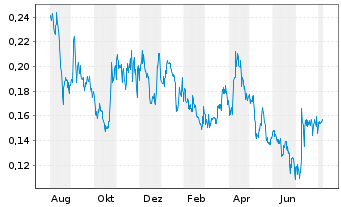 Chart Zinc8 Energy Solutions Inc. - 1 Year
