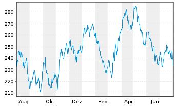 Chart Falcon Gold Equity Fund Inhaber-Anteile A o.N. - 1 Jahr