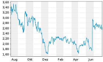 Chart AC Immune SA - 1 Jahr
