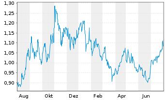 Chart China Oilfield Services Ltd. - 1 Jahr