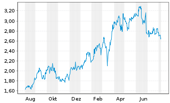 Chart China Shenhua Energy Co. Ltd. - 1 Jahr