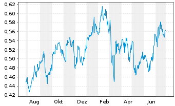 Chart China Southern Airlines Co.Ltd - 1 Jahr