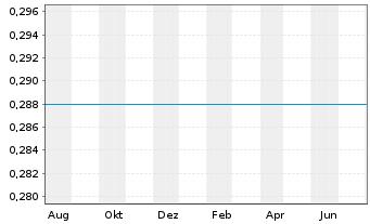 Chart China Telecom Corp. Ltd. - 1 Jahr