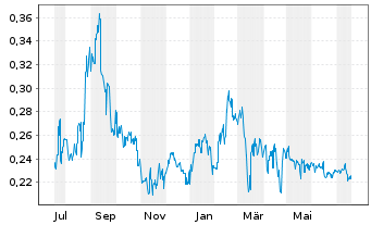 Chart Metallurgical Corp. of China - 1 Jahr