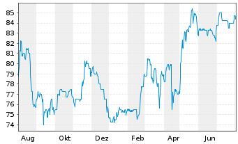 Chart BAVARIA Industries Group AG - 1 Jahr