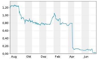 Chart Ahlers AG  - 1 Jahr