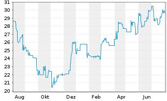 Chart Alexanderwerk AG - 1 Jahr