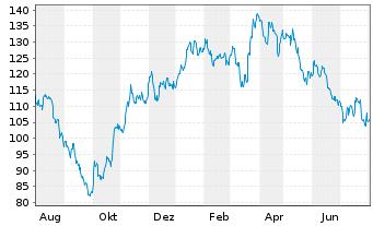 Chart AMADEUS FIRE AG - 1 Jahr
