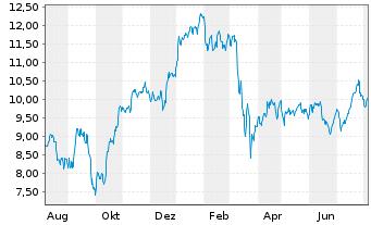 Chart Deutsche Bank AG - 1 Jahr