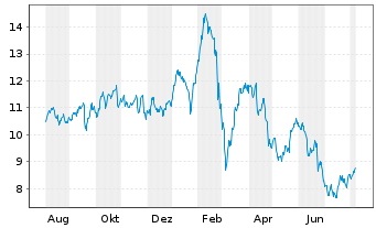 Chart Deutsche Bank AG - 1 Year