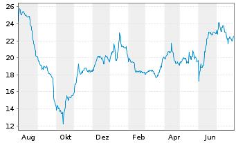 Chart Dr. Hoenle AG - 1 Jahr